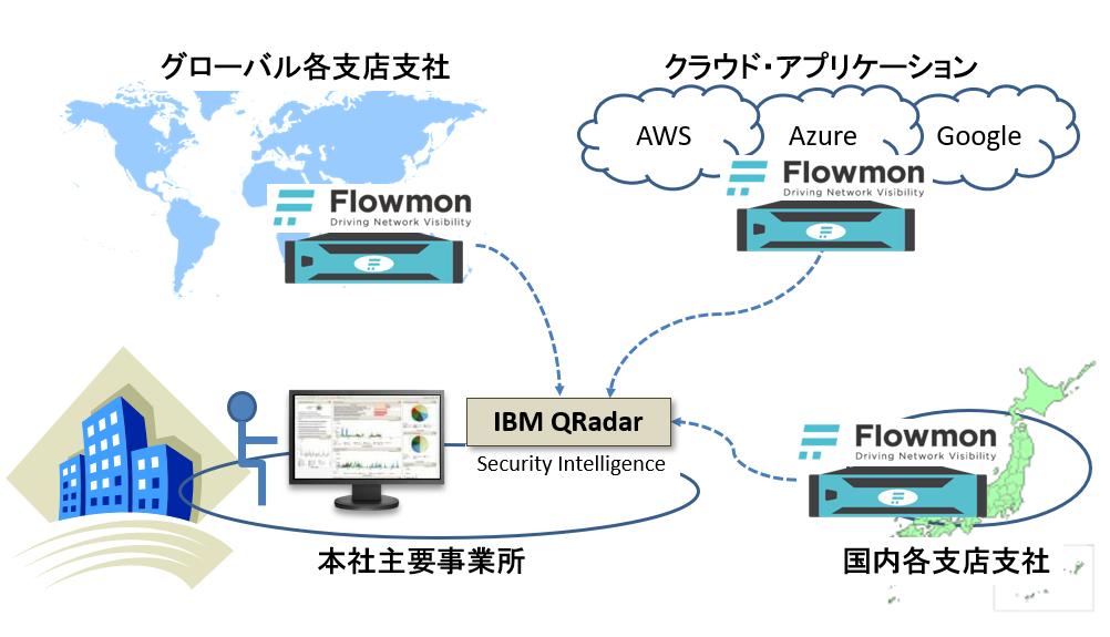 図1:Flowmonを配置したより多角的なリスク分析