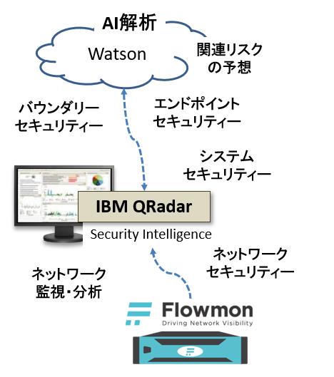 図2:QRadarに統合されるセキュリティー情報