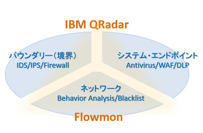 図3:包括的なセキュリティー基盤の構築