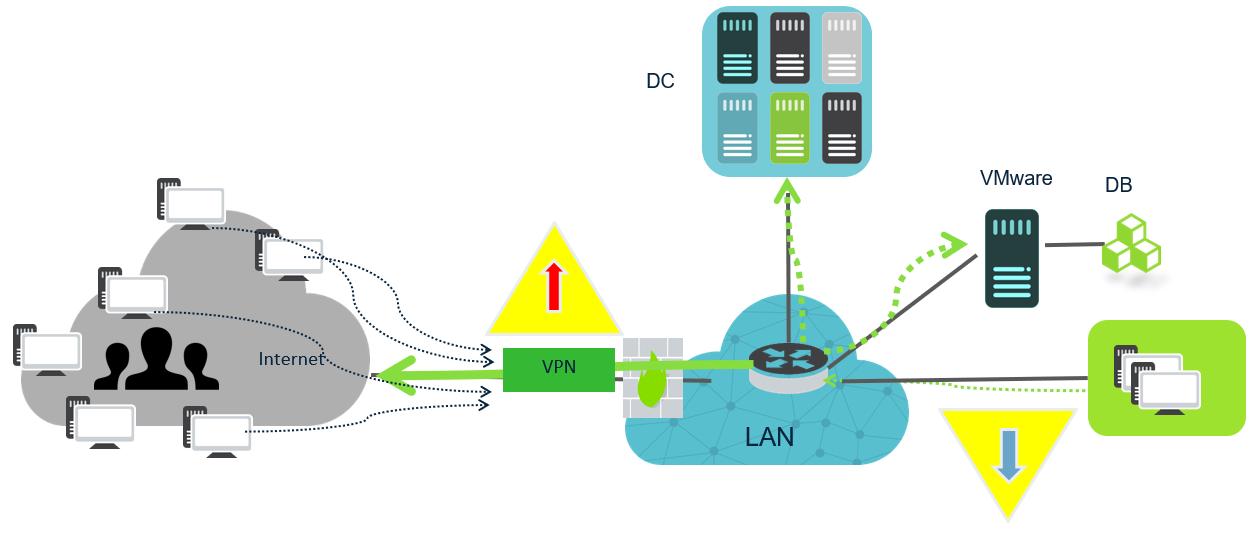 図2:VPNのボトルネック