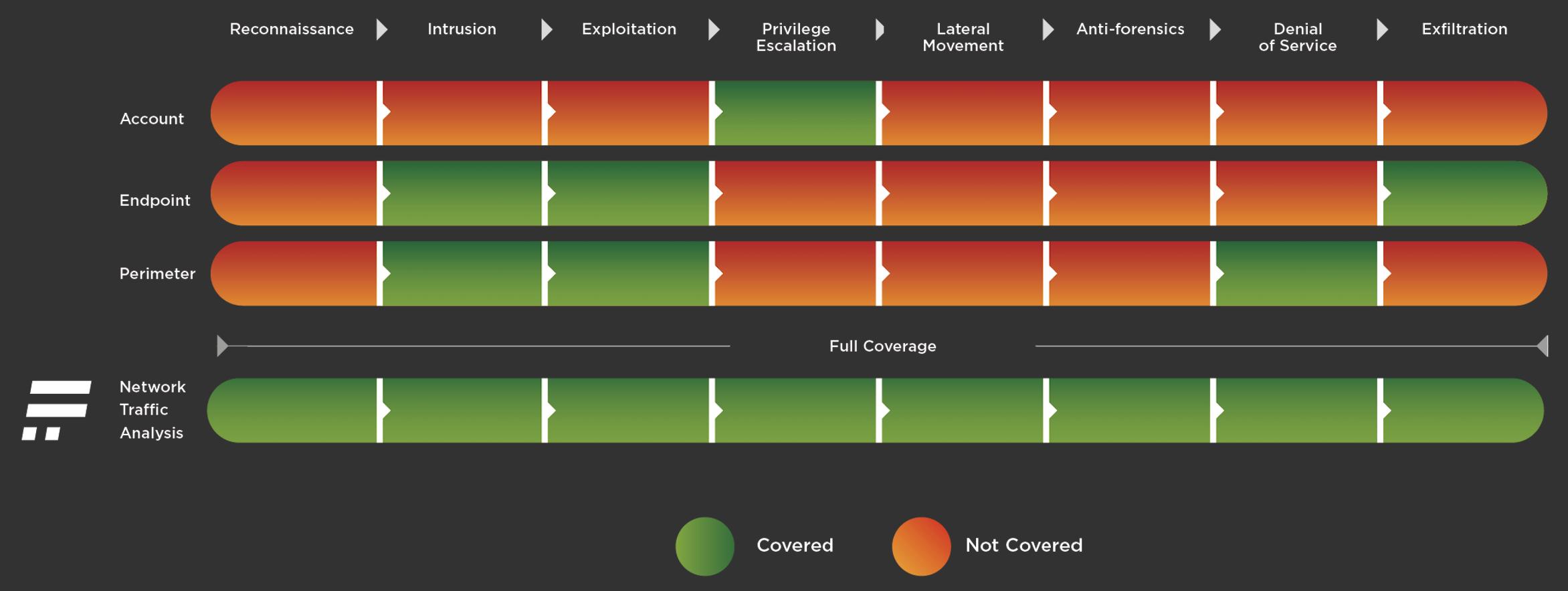 図1:多層防御