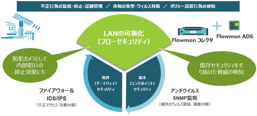 LAN可視化の必要性