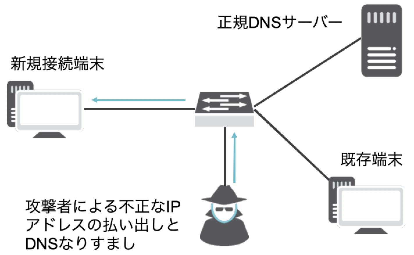 図1:DNSなりすまし