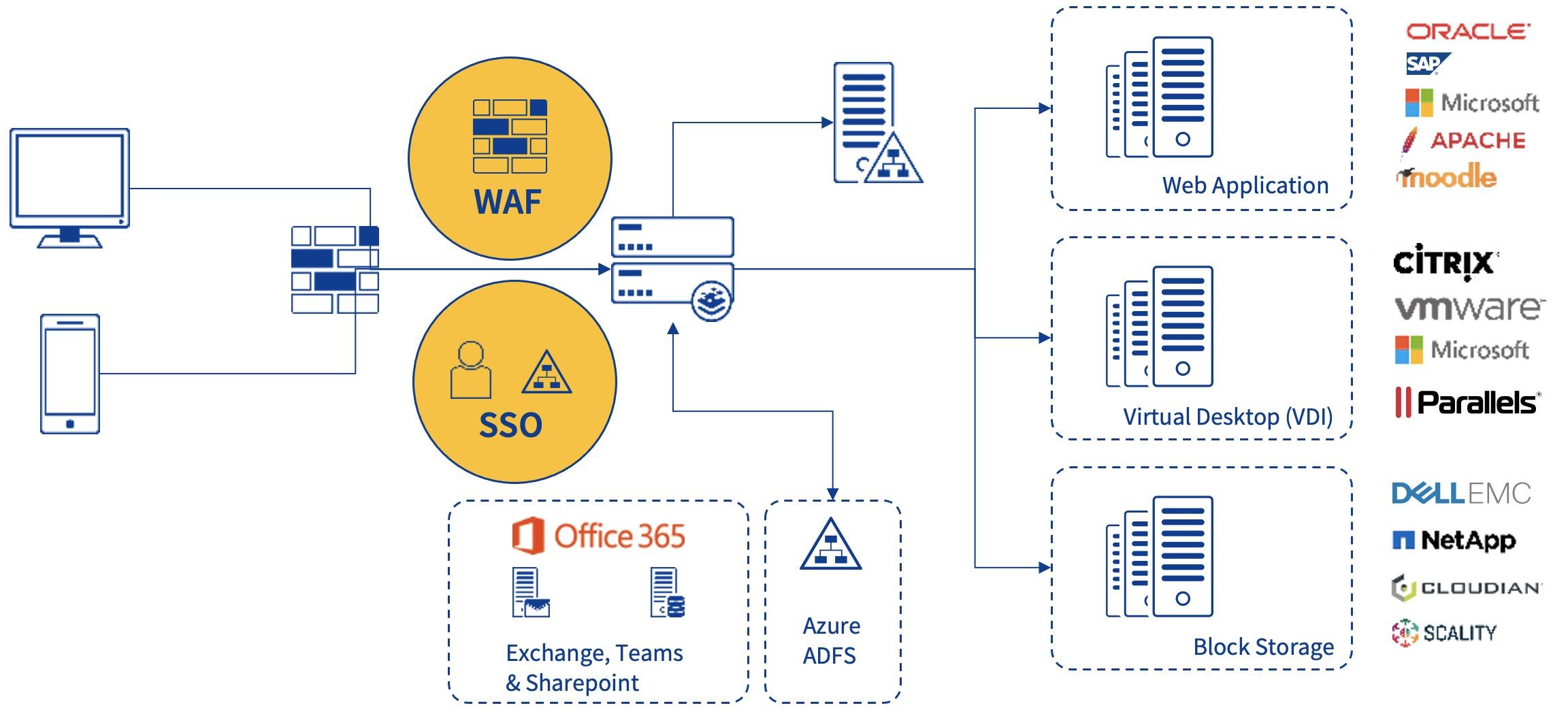 図1:LoadMasterのセキュリティー機能
