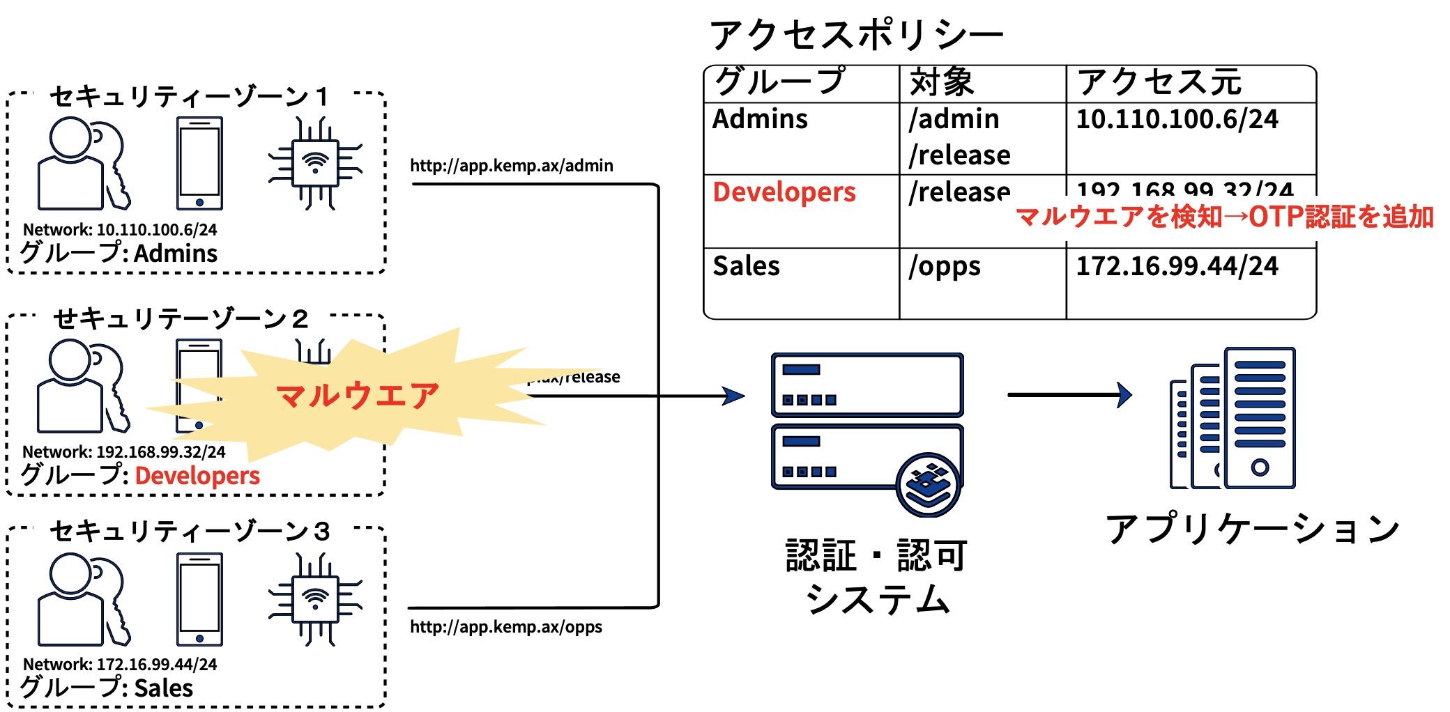 図2:多様なリスク検知機能