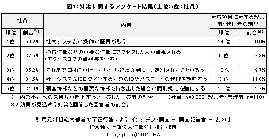 図1:対策に関するアンケート結果 (上位5位:社員)