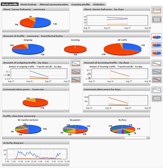 図4 Flowmon ADSのプロファイルの可視化