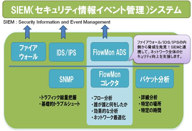 SIEM(セキュリティ情報イベント管理)システムとの連携も