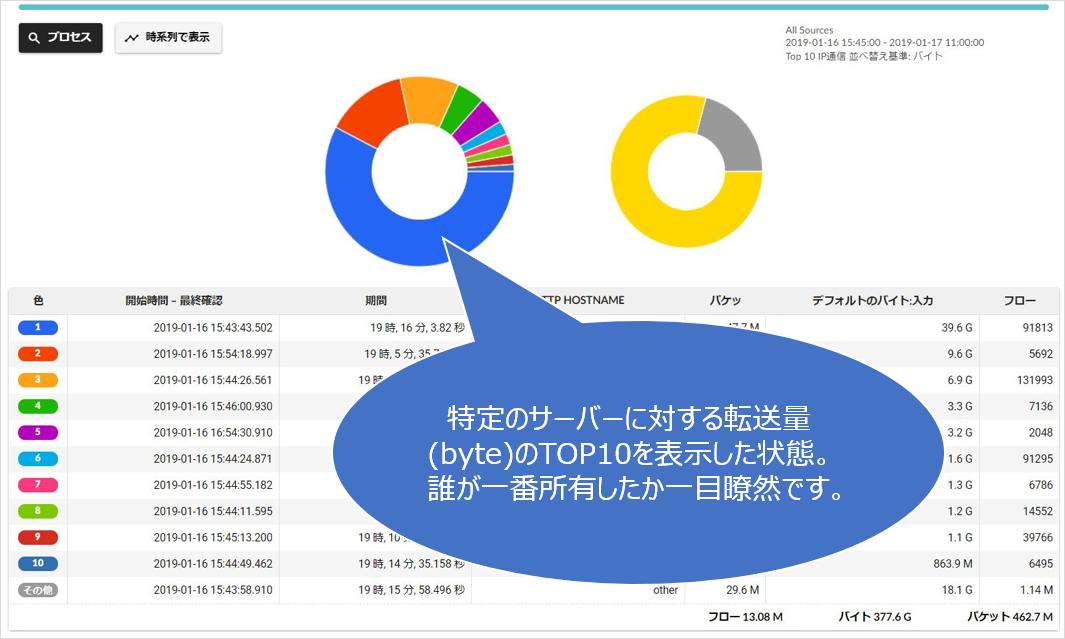 フローを使ったネットワークログ分析ではここまでできる!