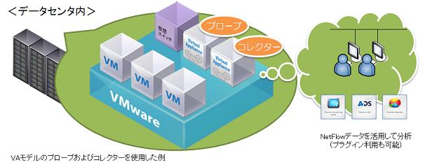 仮想アプライアンスプローブおよびコレクタとしての配置例(VMware)