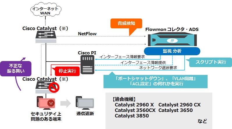 「Cisco Prime Infrastructure」-「Flowmon ADS」連携(Flowmon_ads_pi.png)