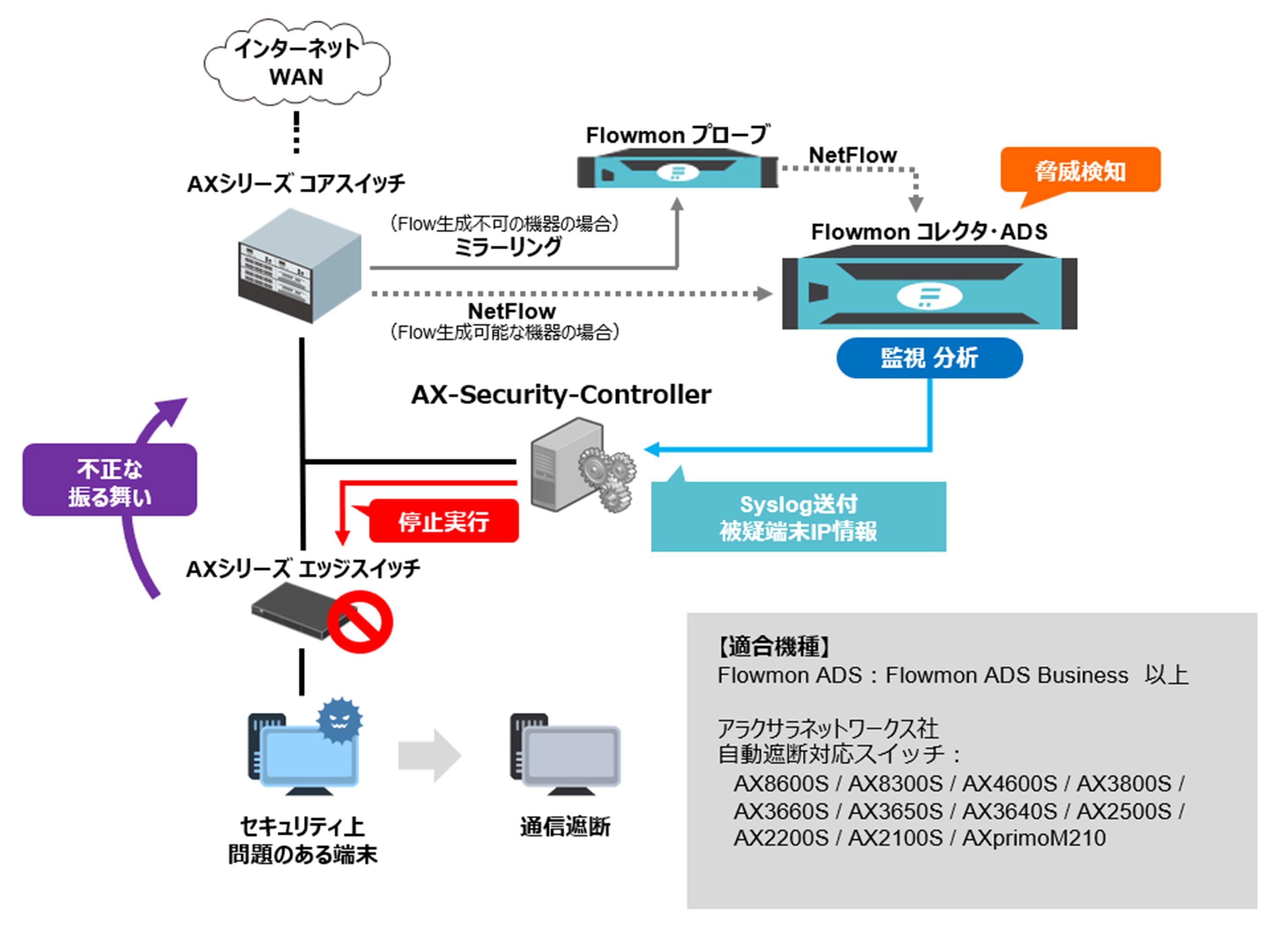 AX-SCとの連携構成例