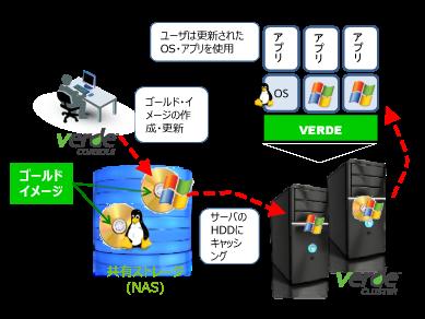 ゴールドイメージ方式で仮想デスクトップを一括管理