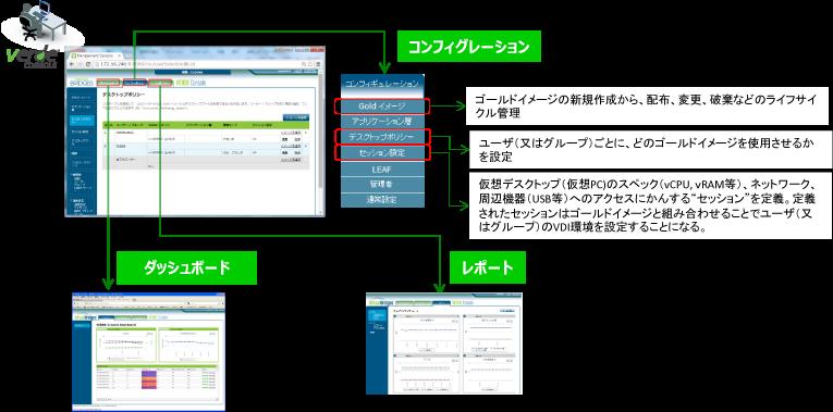 一台の管理コンソールで仮想デスクトップ環境を集中管理