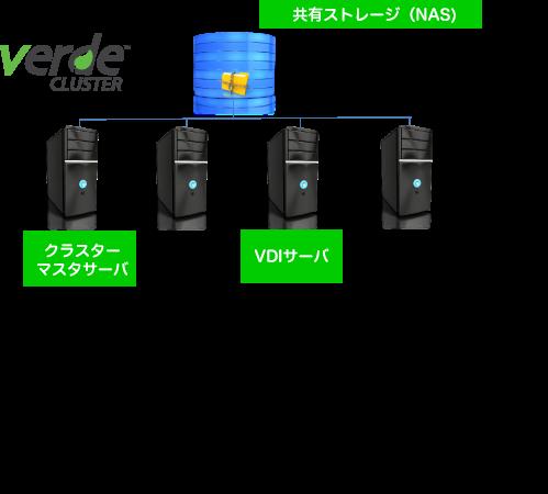 OSSを基盤にLinux上でシンプルにVDIを実現