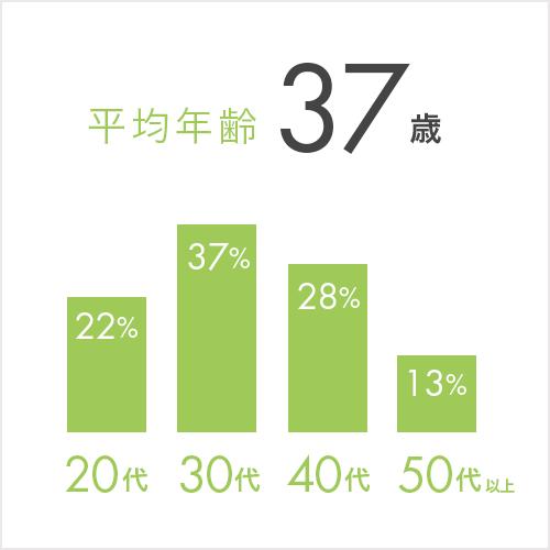 平均年齢:37歳 年齢別:20代22%、30代37%、40代28%、50代以上13%