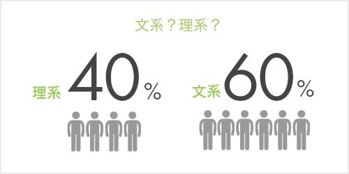 文系?理系?:理系40%、文系60%