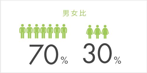 男女比:男性80%、女性20%