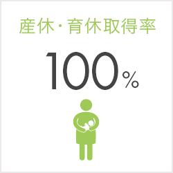 産休・育休取得率:100%