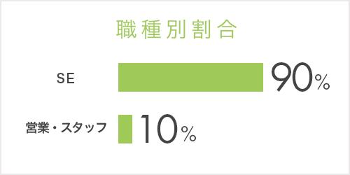職種別割合 【新卒】営業・スタッフ:10%、SE:90%