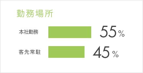 事業内容:本社勤務 :44%、客先常駐:56%